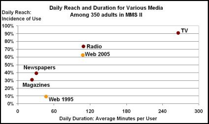 Daily Reach and Duration for Various Media