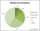media consumption 2005