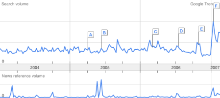 Ron Paul @ Google Trends